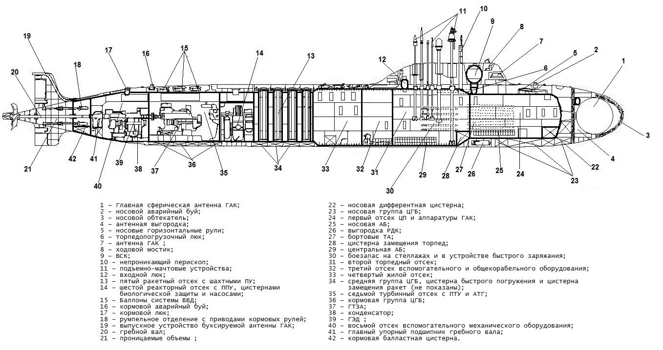 Подводная лодка Ясень. Проект 885 и 885М «Ясень»