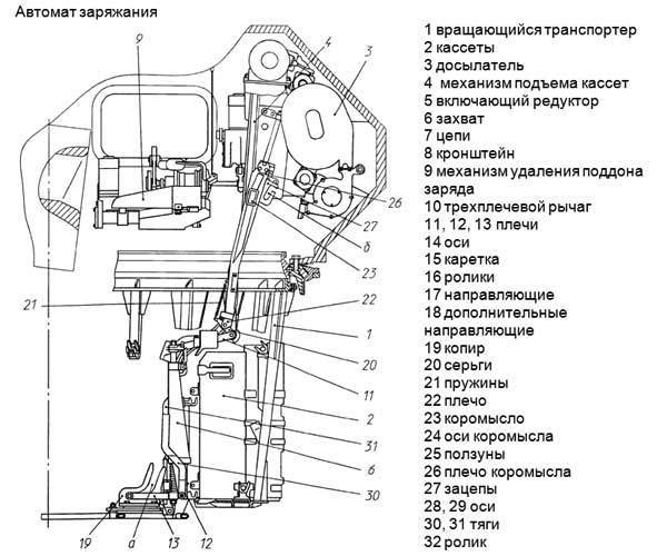 Танк Т-95 - Объект 195 (Совершенствование-88)